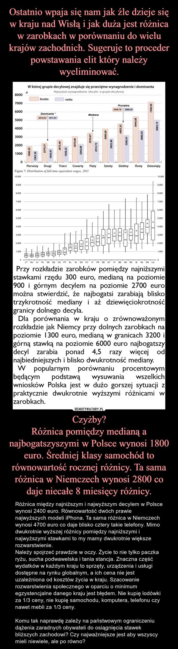 Czyżby?Różnica pomiędzy medianą a najbogatszyszymi w Polsce wynosi 1800 euro. Średniej klasy samochód to równowartość rocznej różnicy. Ta sama różnica w Niemczech wynosi 2800 co daje niecałe 8 miesięcy różnicy. – Różnica między najniższym i najwyższym decylem w Polsce wynosi 2400 euro. Równowartość dwóch prawie najwyższych modeli iPhona. Ta sama różnica w Niemczech wynosi 4700 euro co daje blisko cztery takie telefony. Mimo dwukrotnie wyższej różnicy pomiędzy najniższymi i najwyższymi stawkami to my mamy dwukrotnie większe rozwarstwienie.Należy spojrzeć prawdzie w oczy. Życie to nie tylko paczka ryżu, sucha podwawelska i tania stancja. Znaczna część wydatków w każdym kraju to sprzęty, urządzenia i usługi dostępne na rynku globalnym, a ich cena nie jest uzależniona od kosztów życia w kraju. Szacowanie rozwarstwienia społecznego w oparciu o minimum egzystencjalne danego kraju jest błędem. Nie kupię lodówki za 1/3 ceny, nie kupię samochodu, komputera, telefonu czy nawet mebli za 1/3 ceny.Komu tak naprawdę zależy na państwowym ograniczeniu dążenia zaradnych obywateli do osiągnięcia stawek bliższych zachodowi? Czy najważniejsze jest aby wszyscy mieli niewiele, ale po równo?