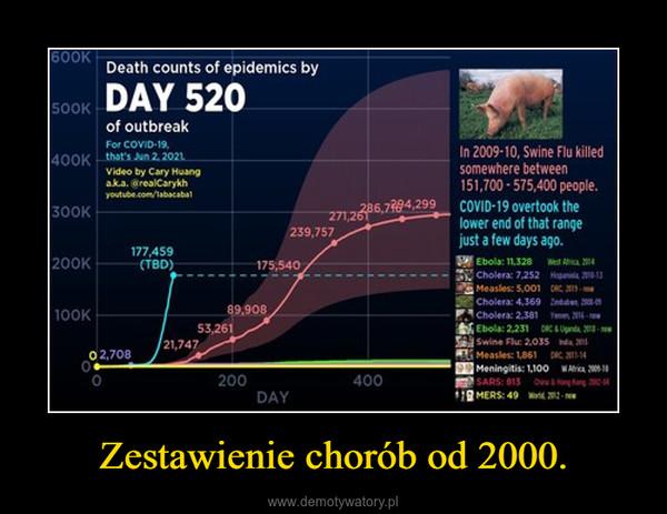 Zestawienie chorób od 2000. –
