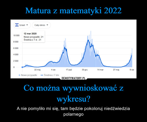Matura z matematyki 2022 Co można wywnioskować z wykresu?
